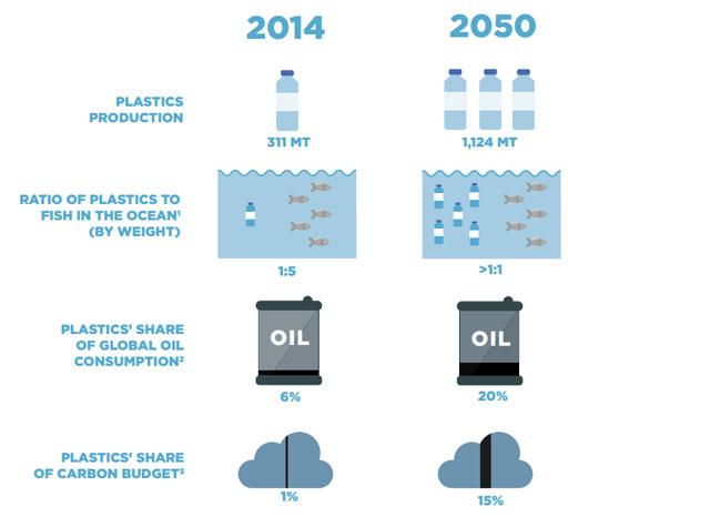 Перспективы роста доли пластика в загрязнении окружающей среды (источник Ellen MacArthur Foundation).
